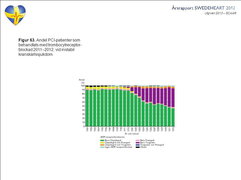 Utgiven 2013 – SCAAR Figur 63. Andel PCI-patienter som behandlats med trombocytreceptor- blockad 2011–2012, vid instabil kranskärlssjukdom.