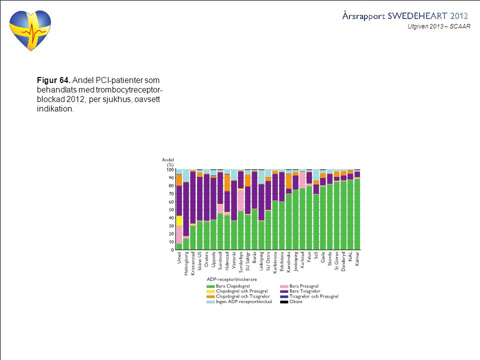 Utgiven 2013 – SCAAR Figur 64. Andel PCI-patienter som behandlats med trombocytreceptor- blockad 2012, per sjukhus, oavsett indikation.