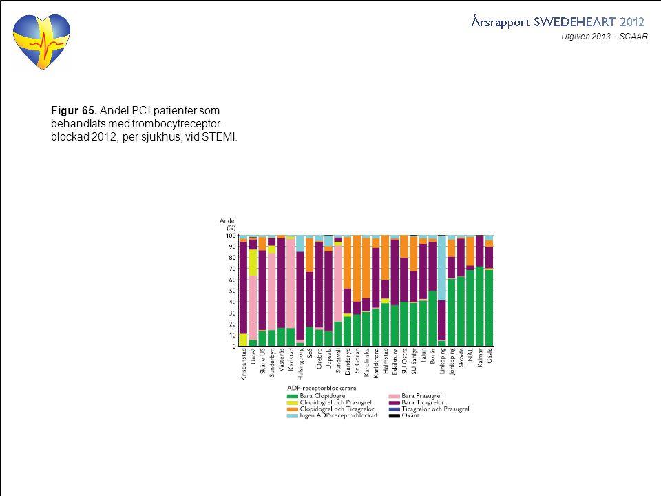 Utgiven 2013 – SCAAR Figur 65. Andel PCI-patienter som behandlats med trombocytreceptor- blockad 2012, per sjukhus, vid STEMI.