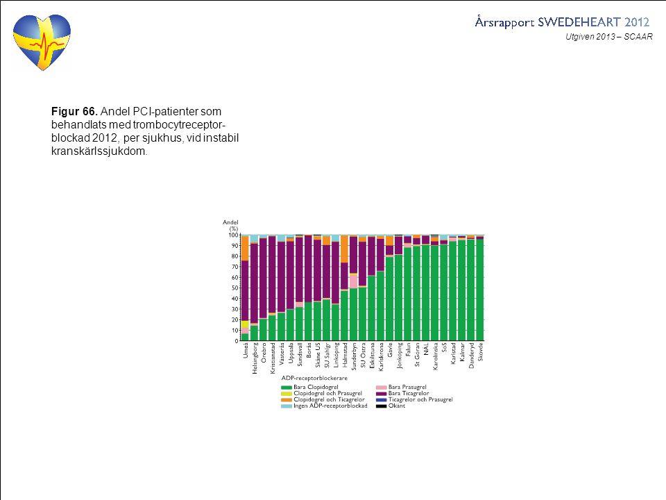 Utgiven 2013 – SCAAR Figur 66. Andel PCI-patienter som behandlats med trombocytreceptor- blockad 2012, per sjukhus, vid instabil kranskärlssjukdom.