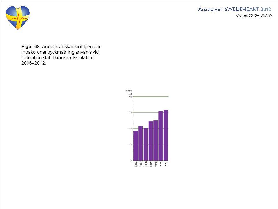 Utgiven 2013 – SCAAR Figur 68. Andel kranskärlsröntgen där intrakoronar tryckmätning använts vid indikation stabil kranskärlssjukdom 2006–2012.