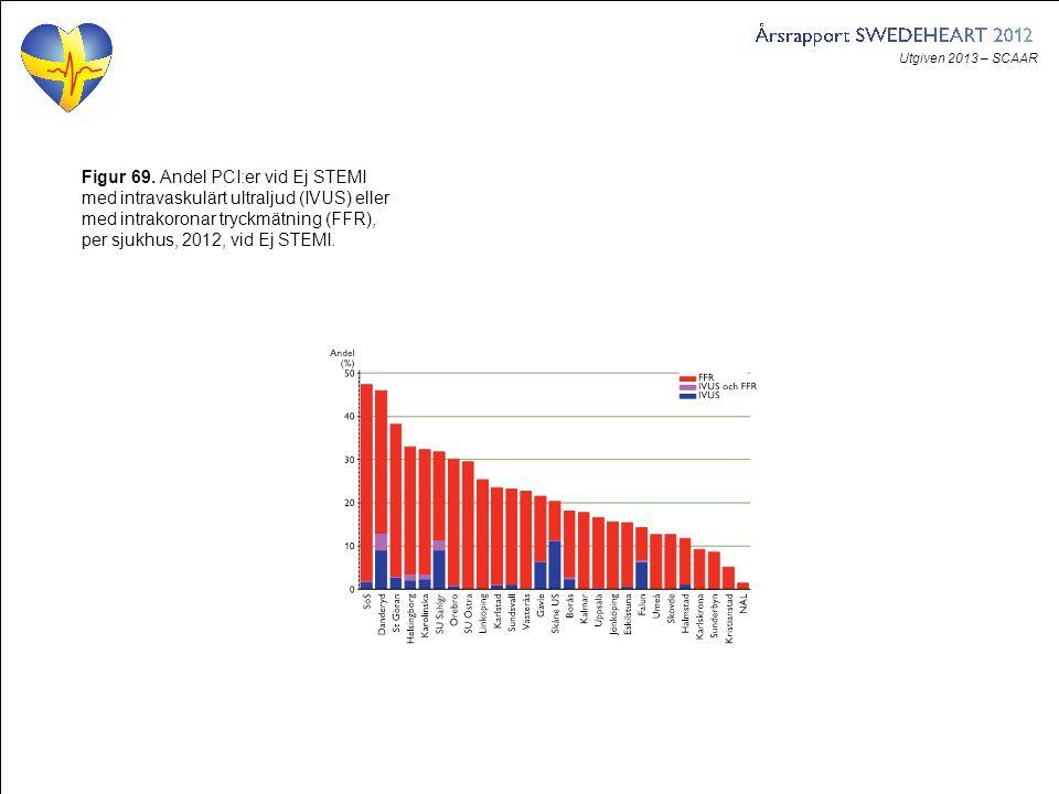 Utgiven 2013 – SCAAR Figur 69. Andel PCI:er vid Ej STEMI med intravaskulärt ultraljud (IVUS) eller med intrakoronar tryckmätning (FFR), per sjukhus, 2
