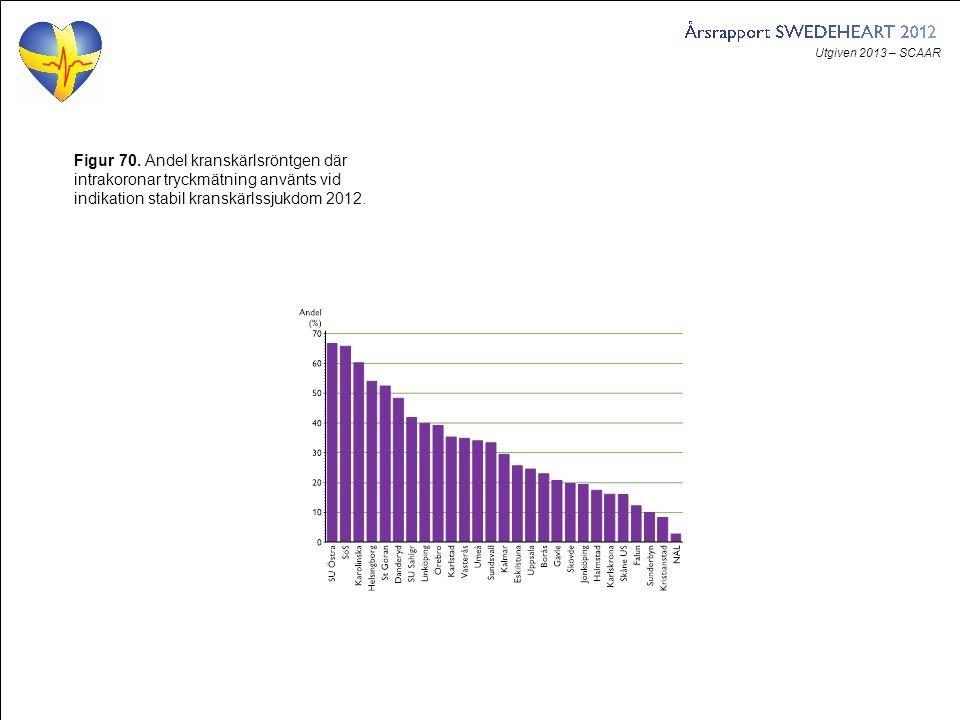 Utgiven 2013 – SCAAR Figur 70. Andel kranskärlsröntgen där intrakoronar tryckmätning använts vid indikation stabil kranskärlssjukdom 2012.