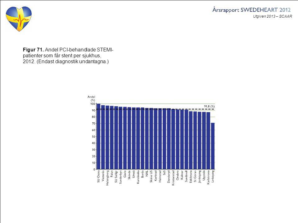 Utgiven 2013 – SCAAR Figur 71. Andel PCI-behandlade STEMI- patienter som får stent per sjukhus, 2012. (Endast diagnostik undantagna.)