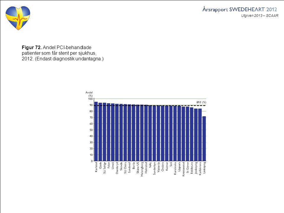 Utgiven 2013 – SCAAR Figur 72. Andel PCI-behandlade patienter som får stent per sjukhus, 2012. (Endast diagnostik undantagna.)