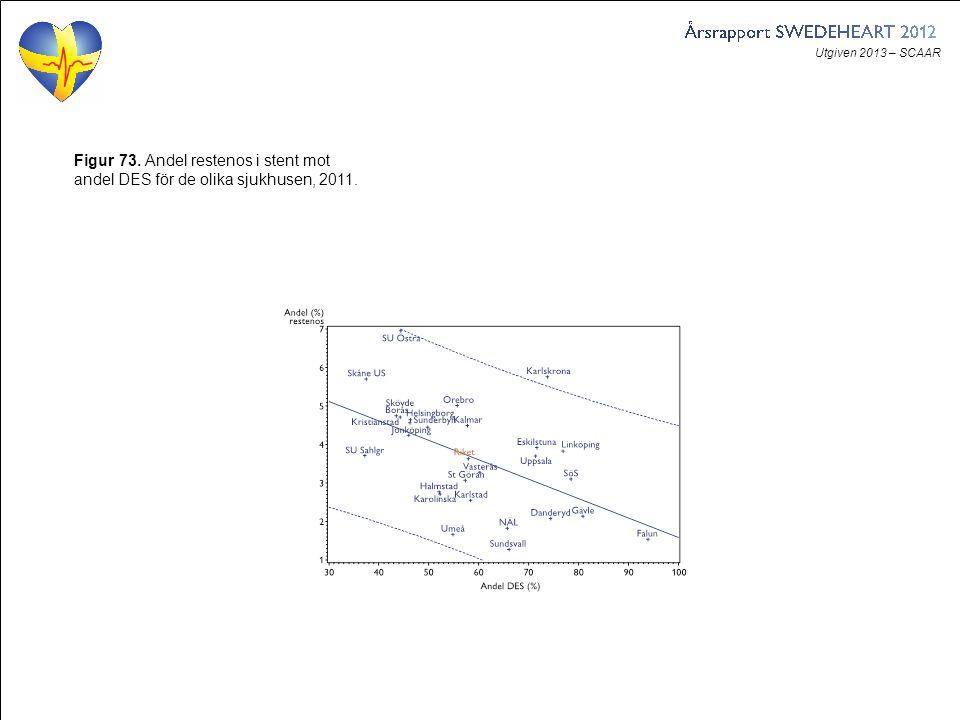 Utgiven 2013 – SCAAR Figur 73. Andel restenos i stent mot andel DES för de olika sjukhusen, 2011.