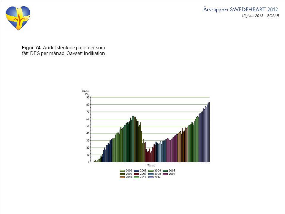 Utgiven 2013 – SCAAR Figur 74. Andel stentade patienter som fått DES per månad. Oavsett indikation.