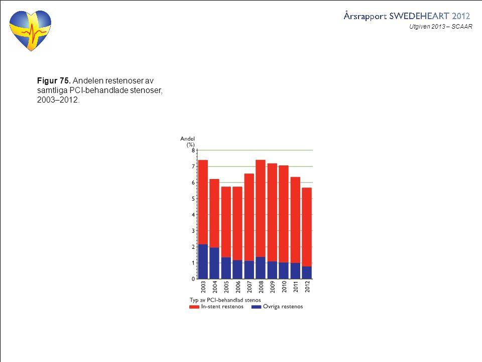Utgiven 2013 – SCAAR Figur 75. Andelen restenoser av samtliga PCI-behandlade stenoser, 2003–2012.