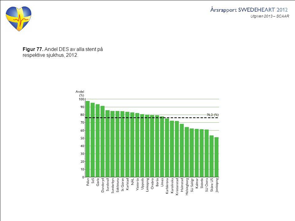 Utgiven 2013 – SCAAR Figur 77. Andel DES av alla stent på respektive sjukhus, 2012.