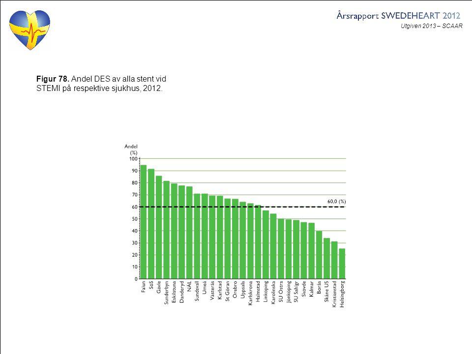Utgiven 2013 – SCAAR Figur 78. Andel DES av alla stent vid STEMI på respektive sjukhus, 2012.