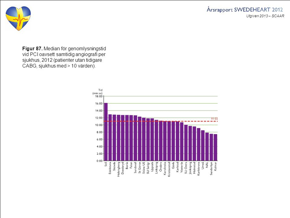 Utgiven 2013 – SCAAR Figur 87. Median för genomlysningstid vid PCI oavsett samtidig angiografi per sjukhus, 2012 (patienter utan tidigare CABG, sjukhu