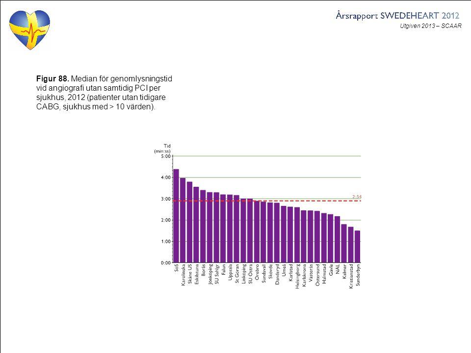 Utgiven 2013 – SCAAR Figur 88. Median för genomlysningstid vid angiografi utan samtidig PCI per sjukhus, 2012 (patienter utan tidigare CABG, sjukhus m