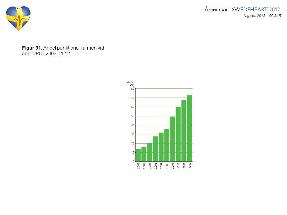 Utgiven 2013 – SCAAR Figur 91. Andel punktioner i armen vid angio/PCI, 2003–2012.