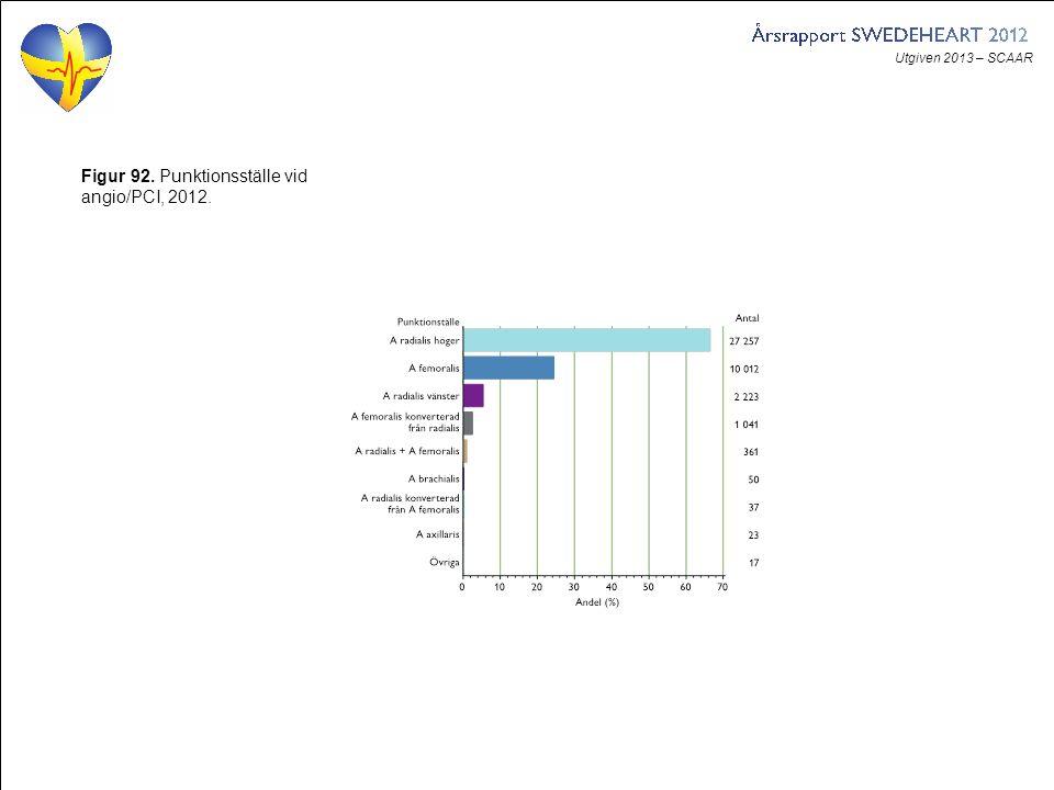 Utgiven 2013 – SCAAR Figur 92. Punktionsställe vid angio/PCI, 2012.