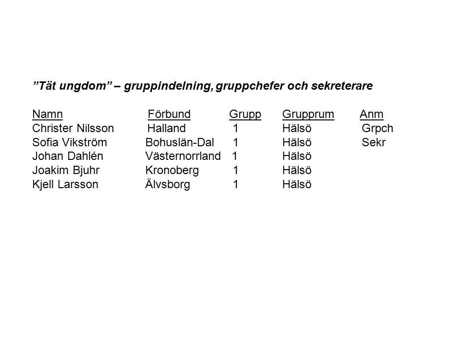 """Tät ungdom"" – gruppindelning, gruppchefer och sekreterare Namn Förbund Grupp GrupprumAnm Christer Nilsson Halland 1 Hälsö Grpch Sofia Vikström Bohusl"