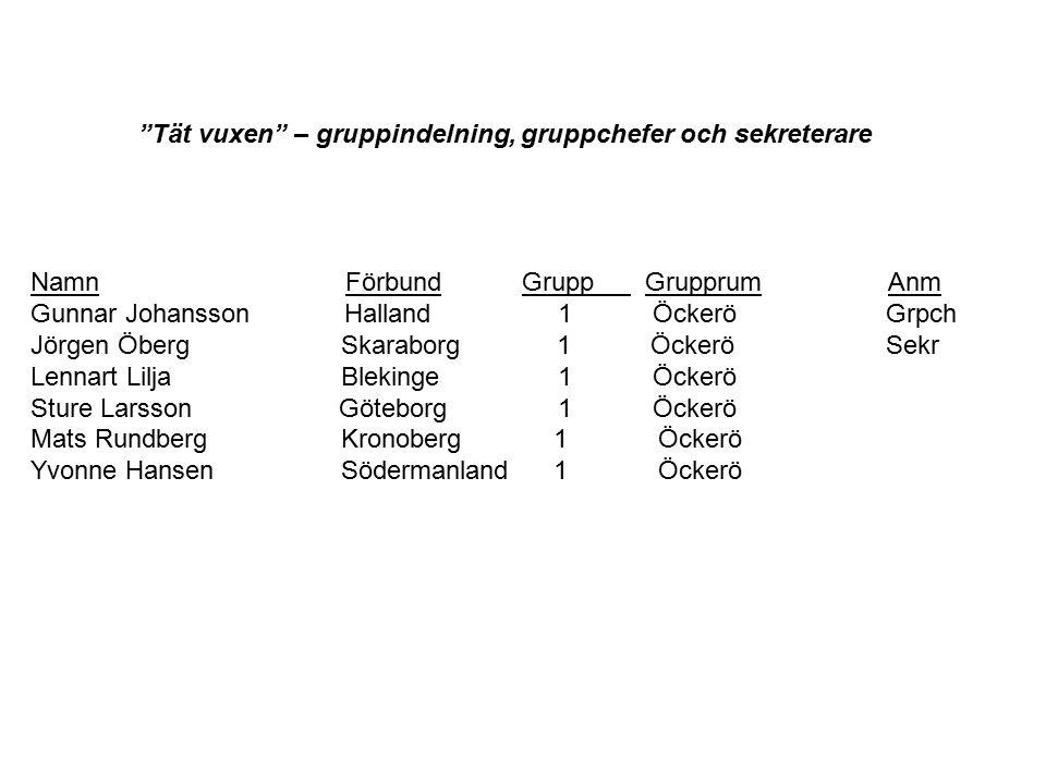 Namn Förbund Grupp Grupprum Anm Gunnar JohanssonHalland 1 Öckerö Grpch Jörgen Öberg Skaraborg 1 Öckerö Sekr Lennart Lilja Blekinge 1 Öckerö Sture Lars