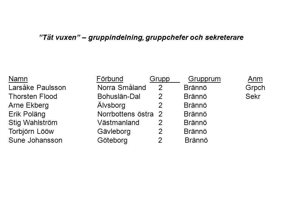 Namn Förbund Grupp Grupprum Anm Larsåke Paulsson Norra Småland 2Brännö Grpch Thorsten Flood Bohuslän-Dal 2Brännö Sekr Arne Ekberg Älvsborg 2Brännö Eri