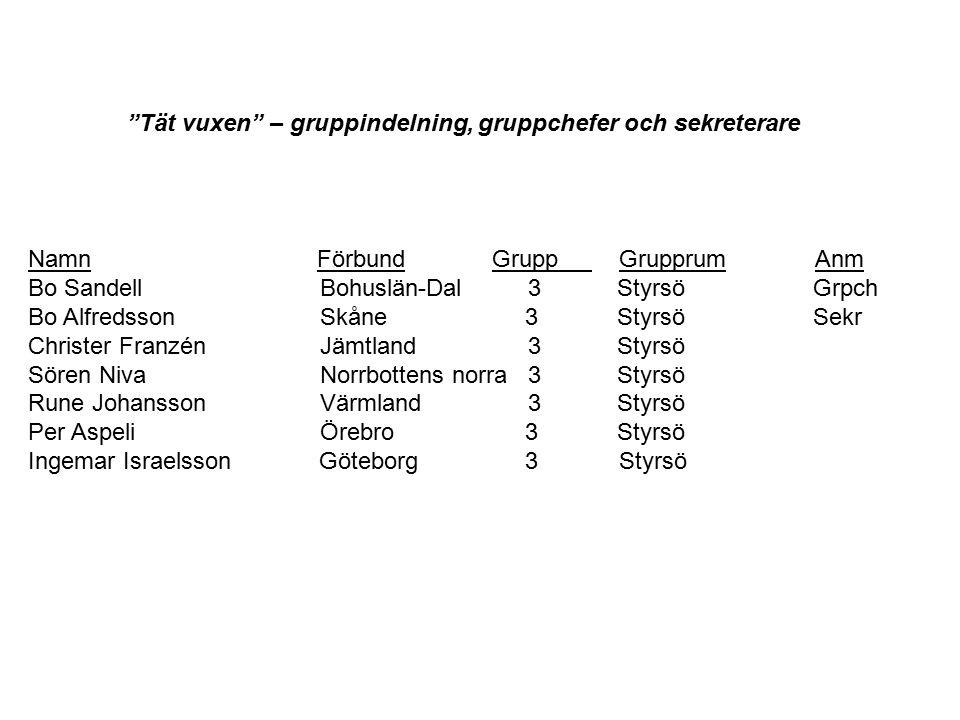 Namn Förbund Grupp Grupprum Anm Bo Sandell Bohuslän-Dal 3 Styrsö Grpch Bo Alfredsson Skåne 3 Styrsö Sekr Christer Franzén Jämtland 3 Styrsö Sören Niva