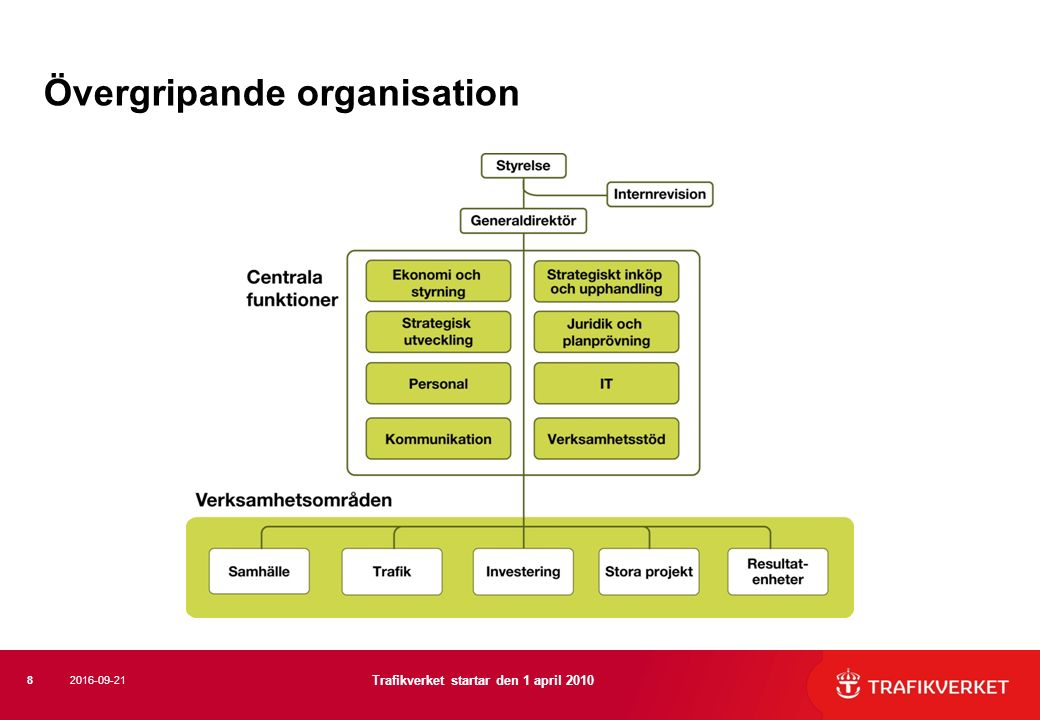 Övergripande organisation 8 Trafikverket startar den 1 april 2010 2016-09-21