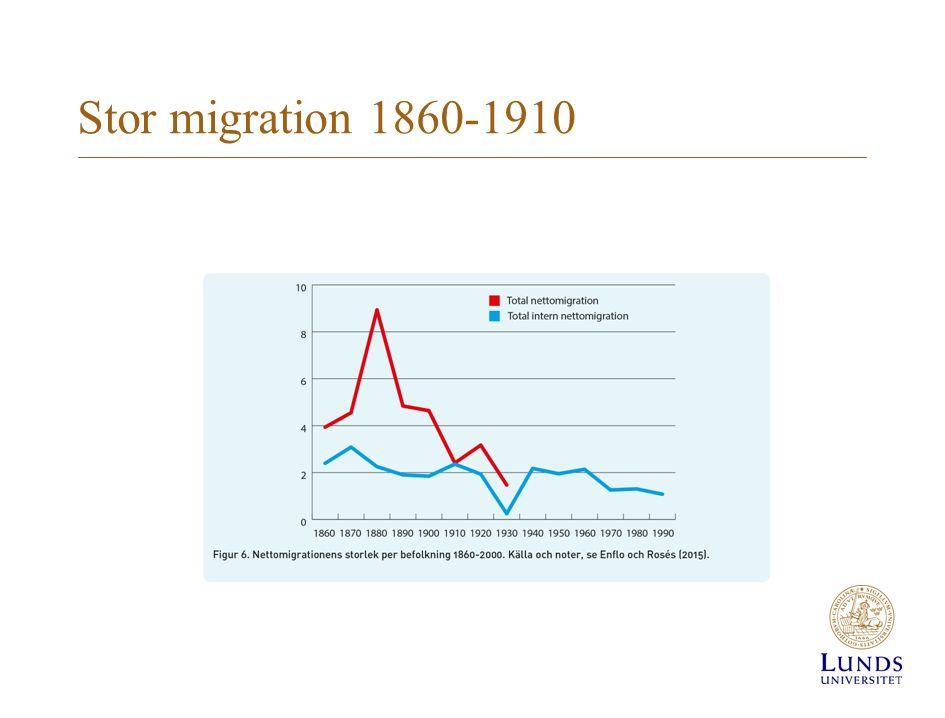 Stor migration 1860-1910