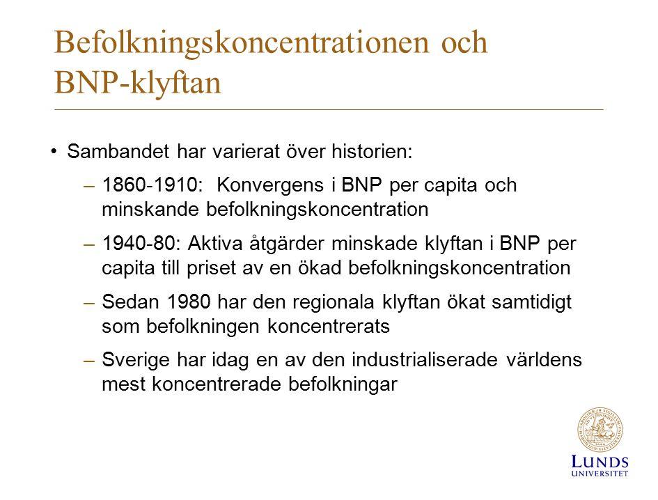 Befolkningskoncentrationen och BNP-klyftan Sambandet har varierat över historien: –1860-1910: Konvergens i BNP per capita och minskande befolkningskoncentration –1940-80: Aktiva åtgärder minskade klyftan i BNP per capita till priset av en ökad befolkningskoncentration –Sedan 1980 har den regionala klyftan ökat samtidigt som befolkningen koncentrerats –Sverige har idag en av den industrialiserade världens mest koncentrerade befolkningar