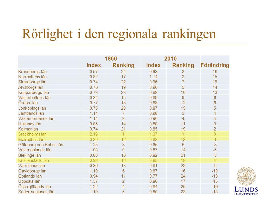 Rankingen för perioden 1980-2013 19802013Förändring Uppsala20416 Norrbotten15213 Örebro18810 Jämtland21147 Västernorrland1266 Halland19154 Västerbotten16124 Västra Götaland431 Kronoberg550 Stockholm110 Skåne910 Östergötland67 Dalarna1113-2 Gotland1720-3 Jönköping39-6 Värmland1319-6 Södermanland1421-7 Blekinge816-8 Kalmar1018-8 Västmanland211-9 Gävleborg717-10
