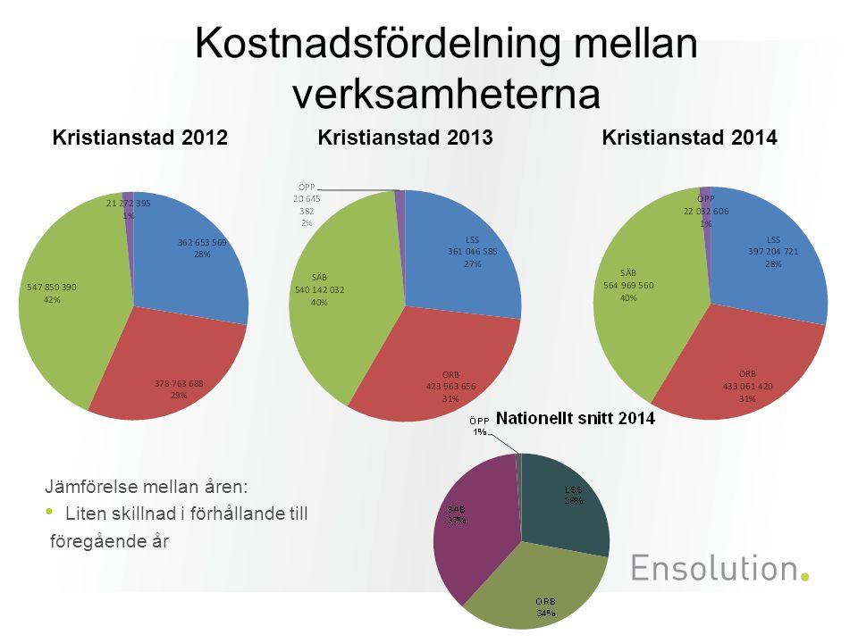 Kostnadsfördelning mellan verksamheterna Jämförelse mellan åren: Liten skillnad i förhållande till föregående år Kristianstad 2012 Kristianstad 2014 Kristianstad 2013