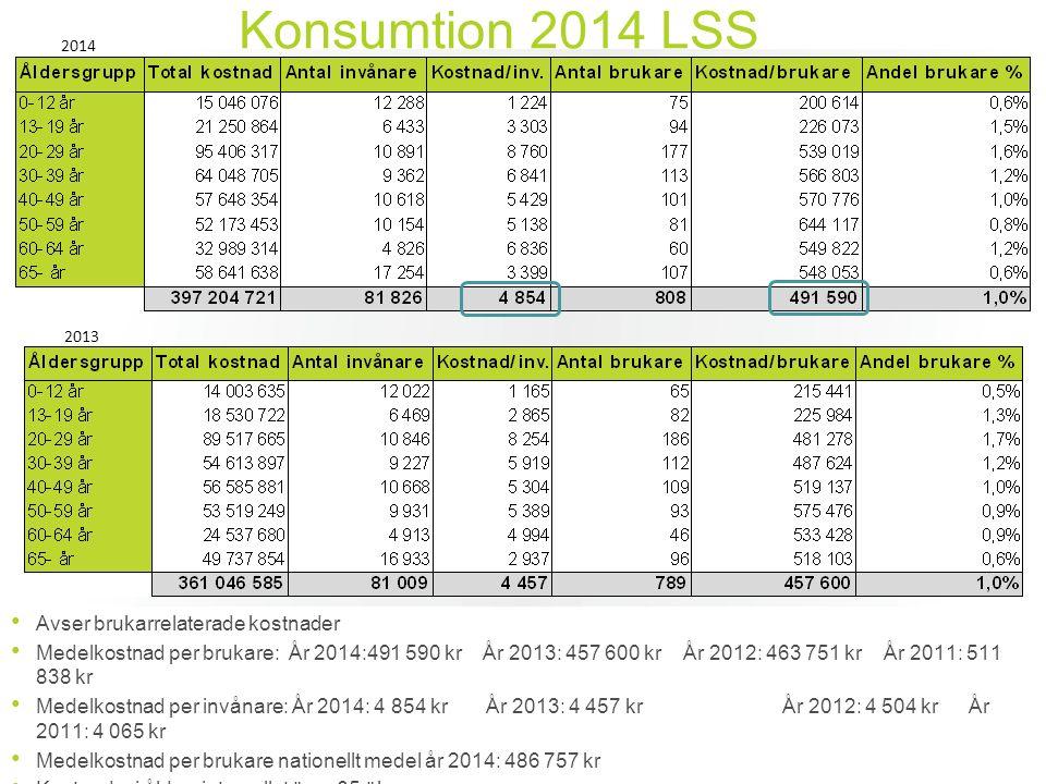 Konsumtion 2014 LSS Avser brukarrelaterade kostnader Medelkostnad per brukare: År 2014:491 590 kr År 2013: 457 600 kr År 2012: 463 751 kr År 2011: 511