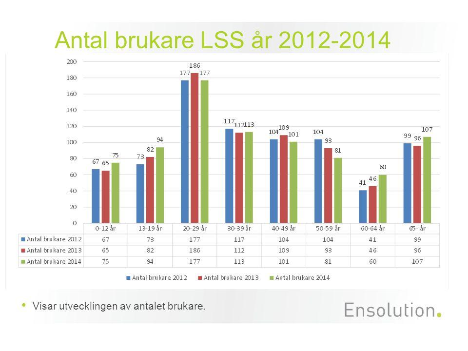 Antal brukare LSS år 2012-2014 Visar utvecklingen av antalet brukare.