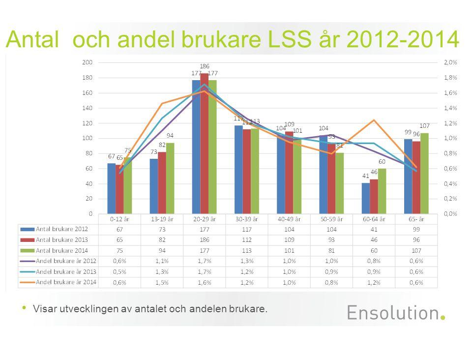 Antal och andel brukare LSS år 2012-2014 Visar utvecklingen av antalet och andelen brukare.
