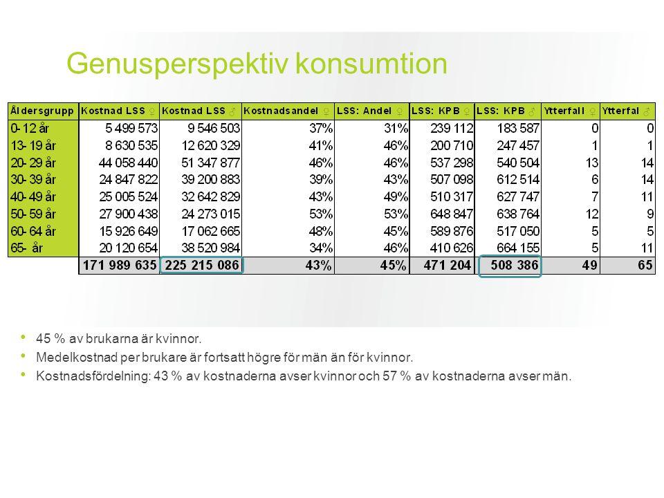 Genusperspektiv konsumtion 45 % av brukarna är kvinnor.