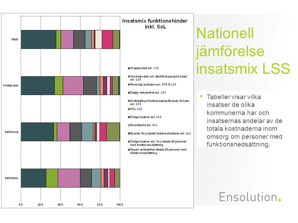 Nationell jämförelse insatsmix LSS Tabeller visar vilka insatser de olika kommunerna har och insatsernas andelar av de totala kostnaderna inom omsorg om personer med funktionsnedsättning.