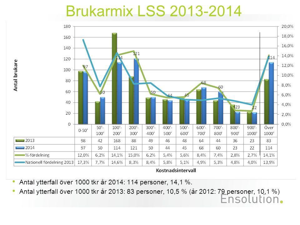 Antal ytterfall över 1000 tkr år 2014: 114 personer, 14,1 %.
