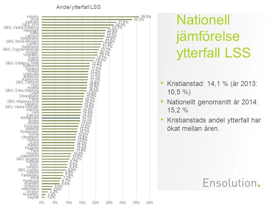 Nationell jämförelse ytterfall LSS Kristianstad: 14,1 % (år 2013: 10,5 %) Nationellt genomsnitt år 2014: 15,2 % Kristianstads andel ytterfall har ökat