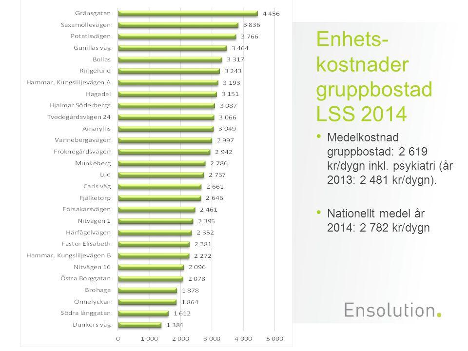 Enhets- kostnader gruppbostad LSS 2014 Medelkostnad gruppbostad: 2 619 kr/dygn inkl. psykiatri (år 2013: 2 481 kr/dygn). Nationellt medel år 2014: 2 7