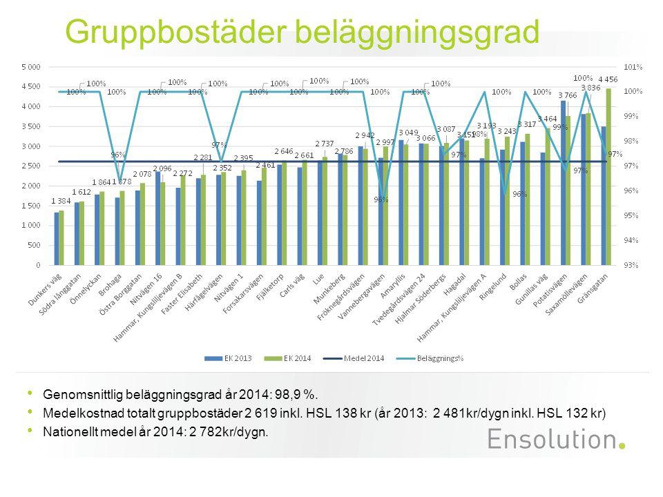 Gruppbostäder beläggningsgrad Genomsnittlig beläggningsgrad år 2014: 98,9 %.