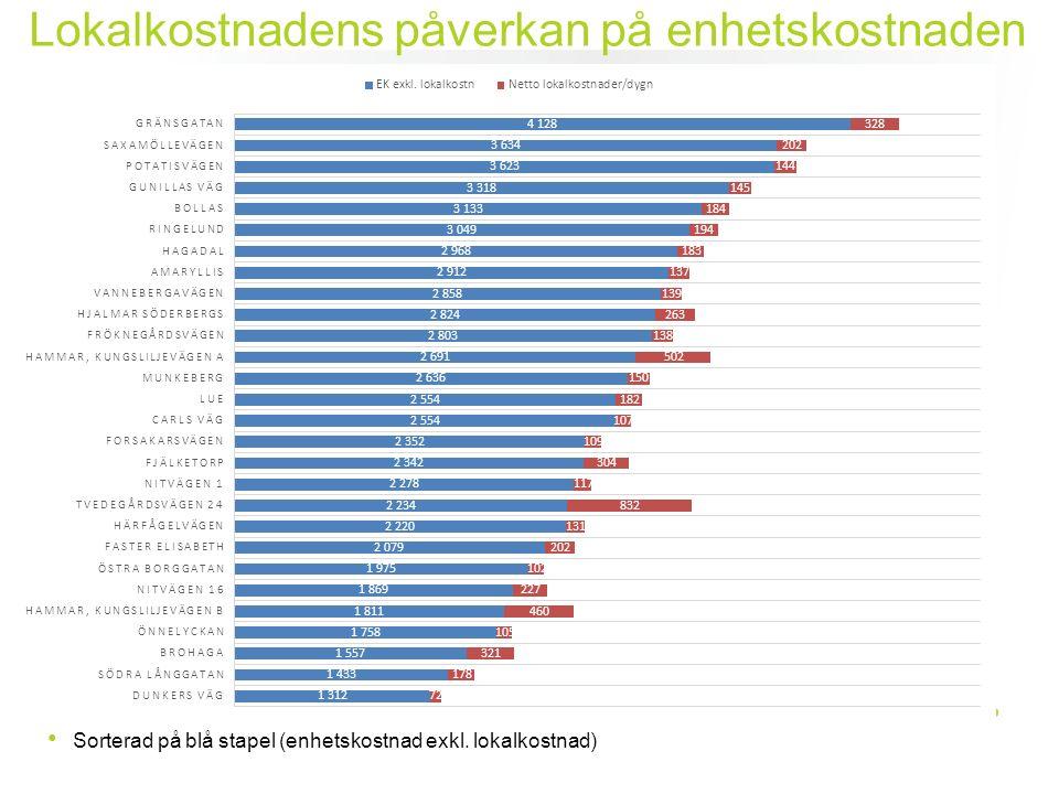 Lokalkostnadens påverkan på enhetskostnaden Sorterad på blå stapel (enhetskostnad exkl. lokalkostnad)