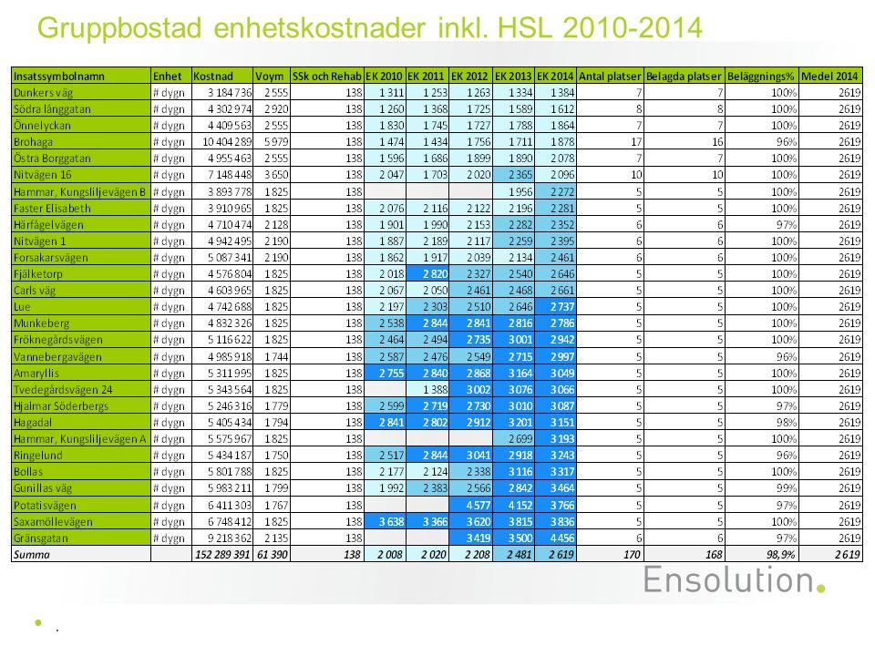 Gruppbostad enhetskostnader inkl. HSL 2010-2014.