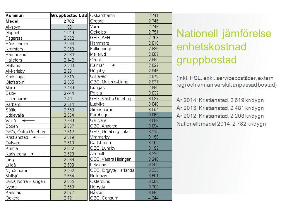 Nationell jämförelse enhetskostnad gruppbostad (Inkl. HSL. exkl. servicebostäder, extern regi och annan särskilt anpassad bostad) År 2014: Kristiansta