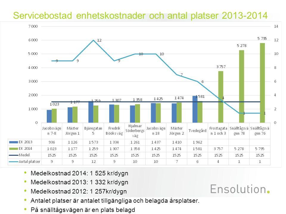 Servicebostad enhetskostnader och antal platser 2013-2014 Medelkostnad 2014: 1 525 kr/dygn Medelkostnad 2013: 1 332 kr/dygn Medelkostnad 2012: 1 257kr/dygn Antalet platser är antalet tillgängliga och belagda årsplatser.