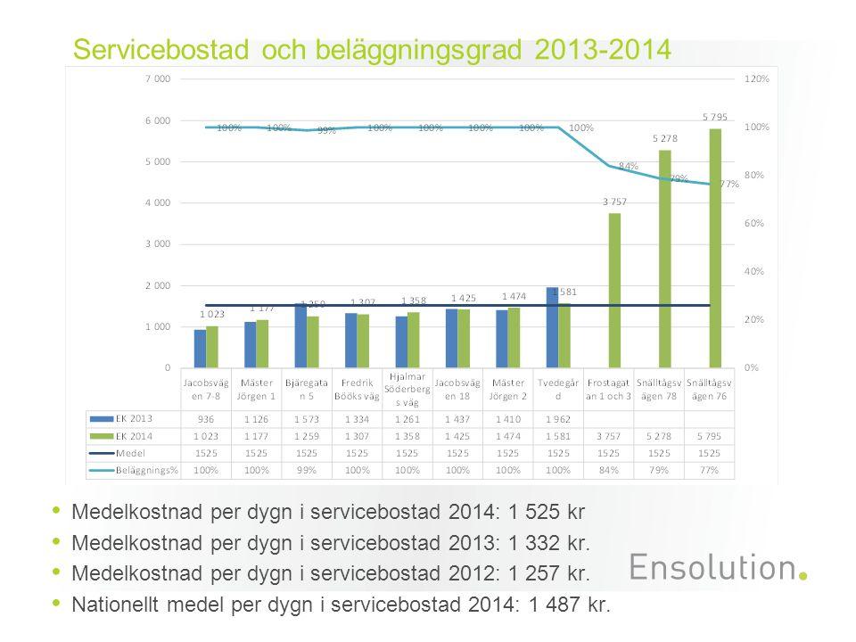 Medelkostnad per dygn i servicebostad 2014: 1 525 kr Medelkostnad per dygn i servicebostad 2013: 1 332 kr.