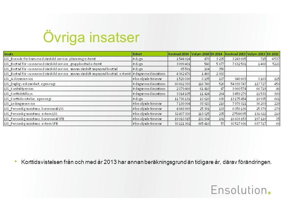 Övriga insatser Korttidsvistelsen från och med år 2013 har annan beräkningsgrund än tidigare år, därav förändringen.