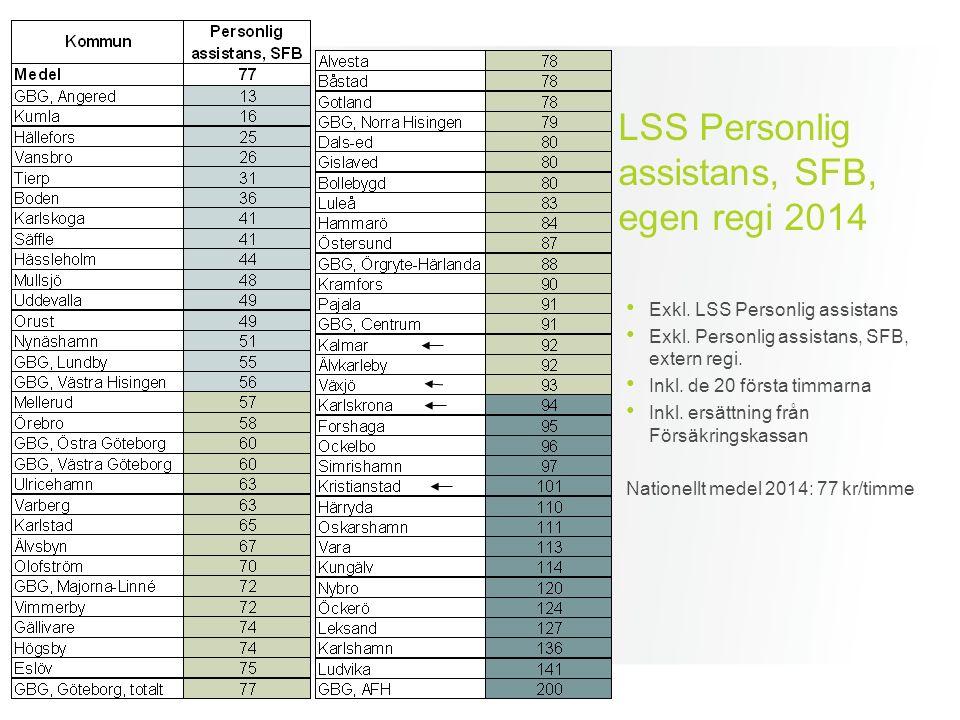 LSS Personlig assistans, SFB, egen regi 2014 Exkl. LSS Personlig assistans Exkl. Personlig assistans, SFB, extern regi. Inkl. de 20 första timmarna In
