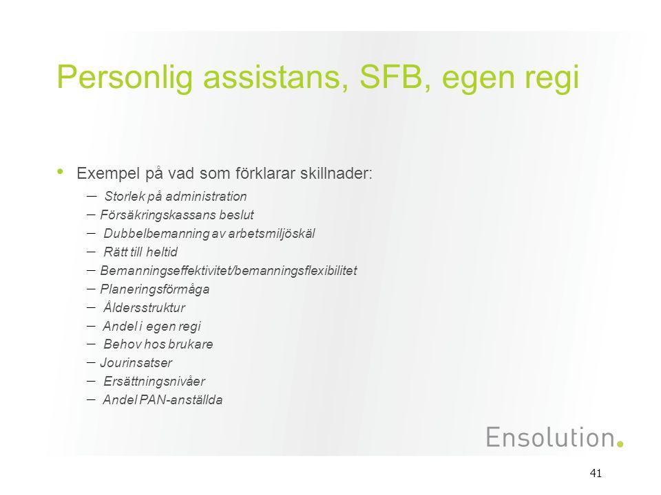 41 Personlig assistans, SFB, egen regi Exempel på vad som förklarar skillnader: – Storlek på administration – Försäkringskassans beslut – Dubbelbemanning av arbetsmiljöskäl – Rätt till heltid – Bemanningseffektivitet/bemanningsflexibilitet – Planeringsförmåga – Åldersstruktur – Andel i egen regi – Behov hos brukare – Jourinsatser – Ersättningsnivåer – Andel PAN-anställda