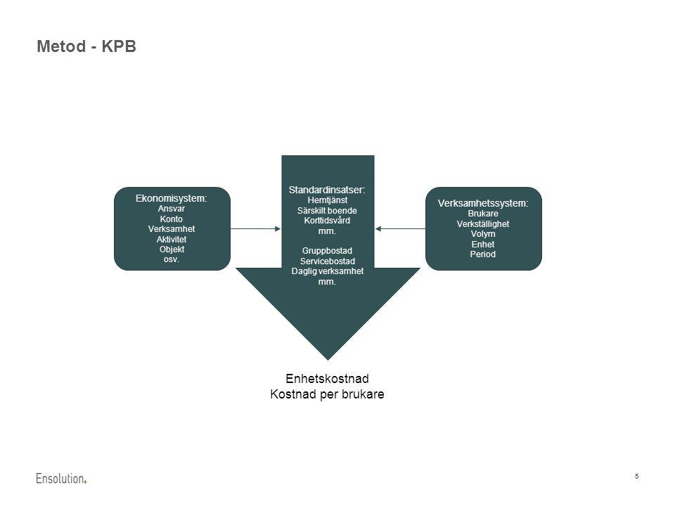 5 Metod - KPB Enhetskostnad Kostnad per brukare Standardinsatser: Hemtjänst Särskilt boende Korttidsvård mm. Gruppbostad Servicebostad Daglig verksamh