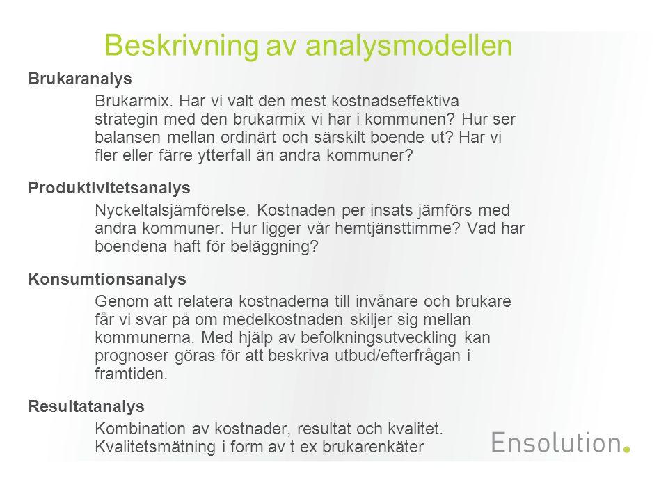 Beskrivning av analysmodellen Brukaranalys Brukarmix. Har vi valt den mest kostnadseffektiva strategin med den brukarmix vi har i kommunen? Hur ser ba