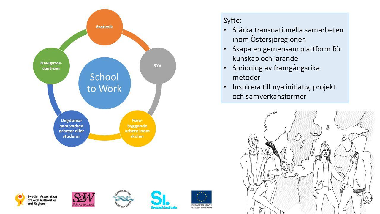 School to Work StatistikSYV Före- byggande arbete inom skolan Ungdomar som varken arbetar eller studerar Navigator- centrum Syfte: Stärka transnationella samarbeten inom Östersjöregionen Skapa en gemensam plattform för kunskap och lärande Spridning av framgångsrika metoder Inspirera till nya initiativ, projekt och samverkansformer