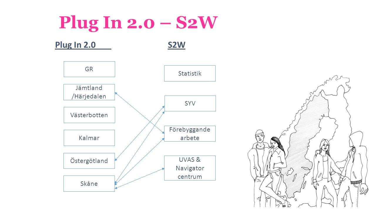 Plug In 2.0 – S2W Plug In 2.0S2W GR Jämtland /Härjedalen Statistik Förebyggande arbete SYV UVAS & Navigator centrum Västerbotten Kalmar Östergötland Skåne