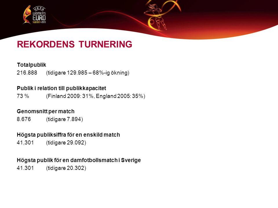 REKORDENS TURNERING Högsta publik för en enskild match som inte är final eller spelad av hemmanationen 10.435 (tidigare 6,552) Åtta matcher under EM 2013 överträffade tidigare rekordnotering Norge-Spanien10.435 (Kalmar) Tyskland-Norge10.346 (Kalmar) Italien-Tyskland 9.265 (Växjö) Norge-Danmark 9.260 (Norrköping) Tyskland-Holland 8.861 (Växjö) Danmark-Finland 8.360 (Göteborg) Frankrike-Danmark 7.448 (Linköping) Frankrike-England 7.332 (Linköping)