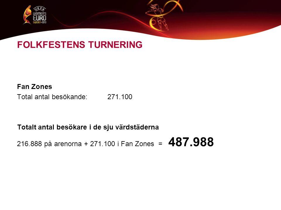 FOLKFESTENS TURNERING Fan Zones Total antal besökande: 271.100 Totalt antal besökare i de sju värdstäderna 216.888 på arenorna + 271.100 i Fan Zones = 487.988
